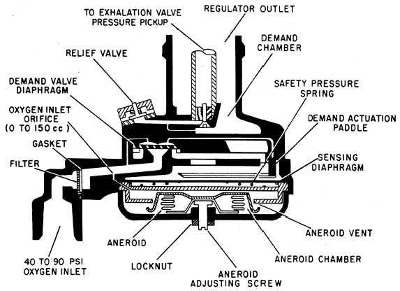 how does a mini regulator work. Black Bedroom Furniture Sets. Home Design Ideas